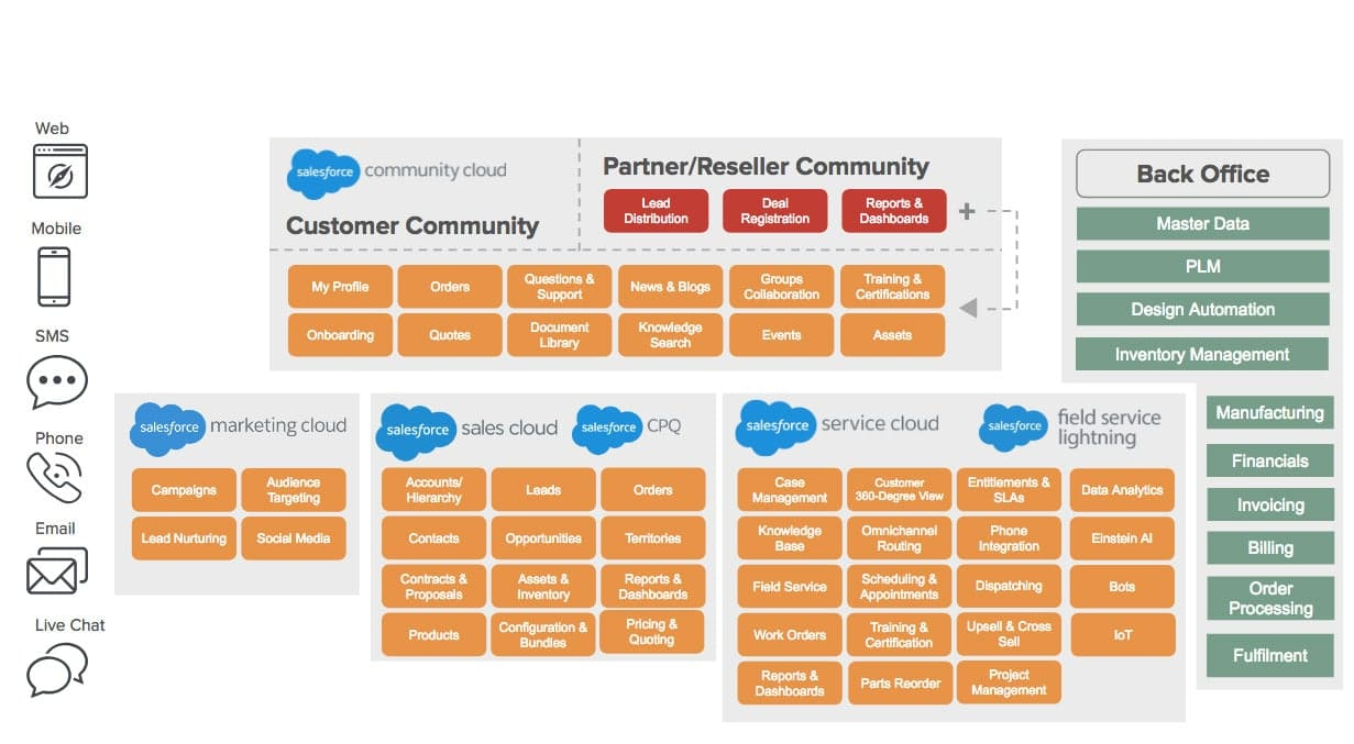 salesforce manufacturing solution architecture