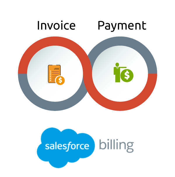 invoice and payment simplus and salesforce billing